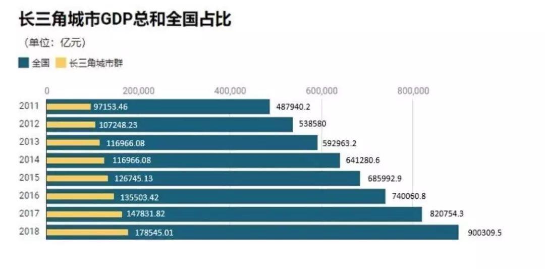 长三角26城上半年GDP出炉 安徽这个市GDP总量最低