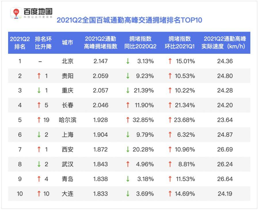 百度地图2021Q2百城通勤高峰拥堵榜:哈尔滨通勤拥堵加剧明显跻身前五