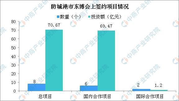 第16届中国-东盟博览会防城港市招商引资成果丰硕:签约8个项目 总投超70亿元