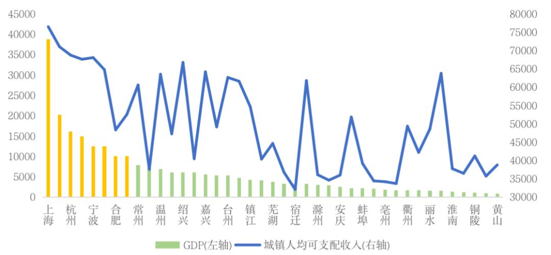 长三角41城人口特征:上海人均收入最高杭州最有活力
