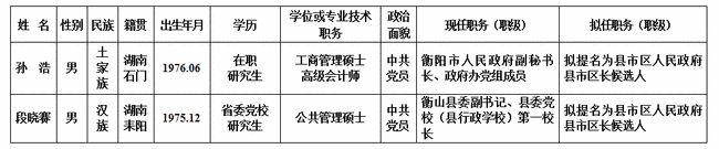 这名75后耒阳人拟提名为县市区长候选人!