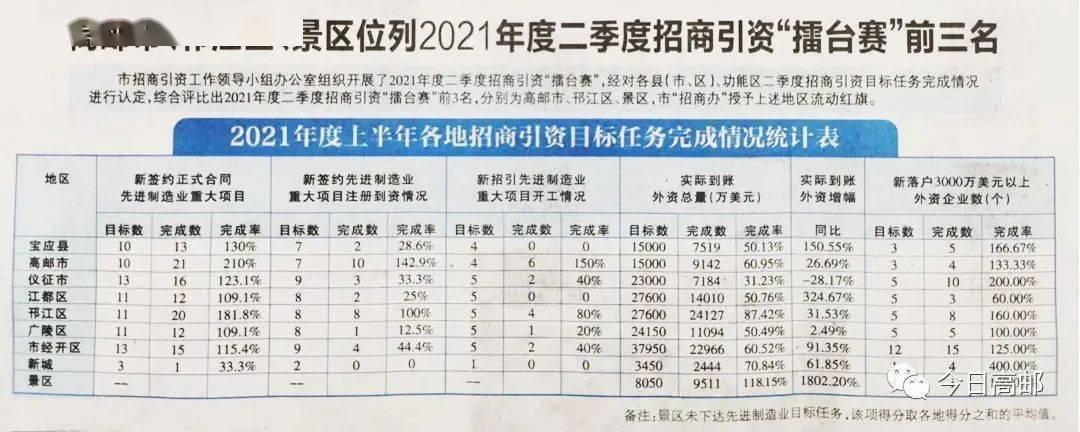 """高邮市在扬州招商引资""""擂台赛""""再夺冠"""